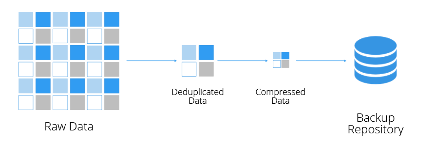Backup Deduplication